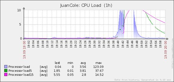WP Super Cache 500 concurrent users CPU usage
