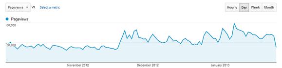 dcrainmaker pageloads statistics