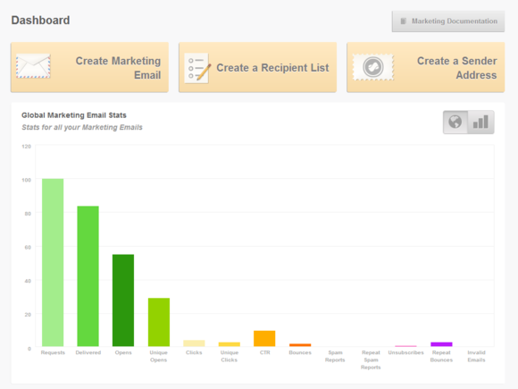 marketing email dashboard