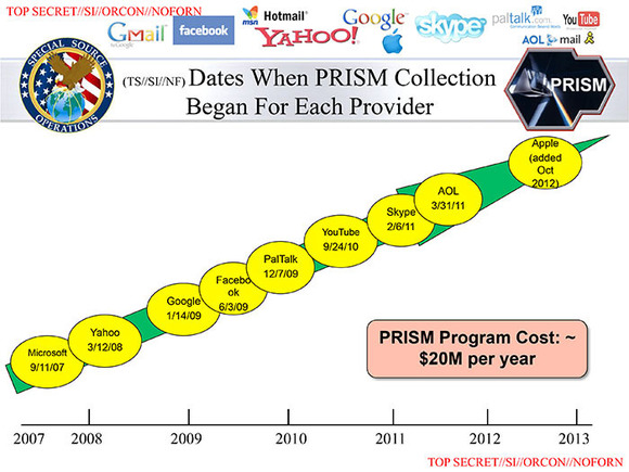 prism vendors by year