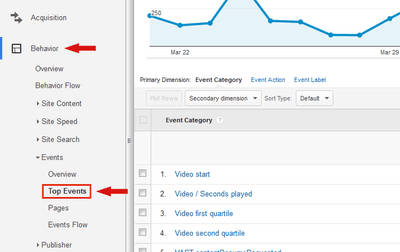 Tracking videos in Google Analytics