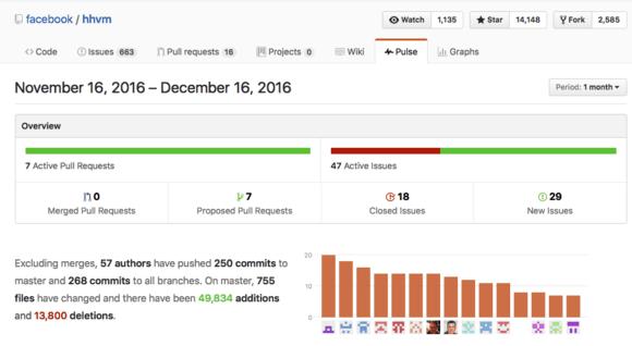 Facebook's HHVM GitHub issue tracker