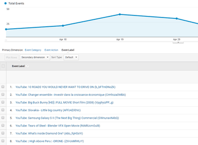 FV Player's New Features: YouTube Labels in Google Analytics and More