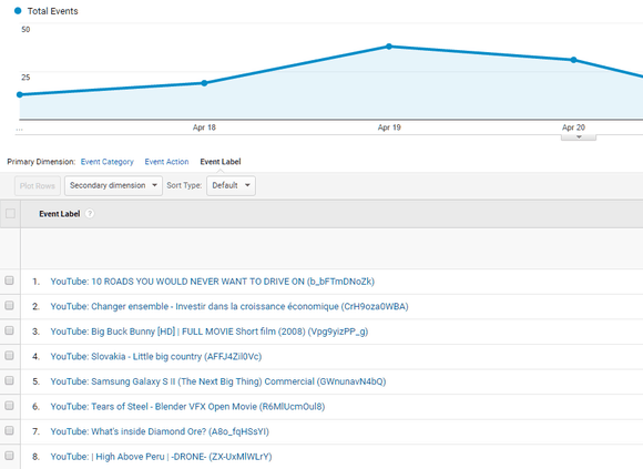 New YouTUbe labels in Google Analytics