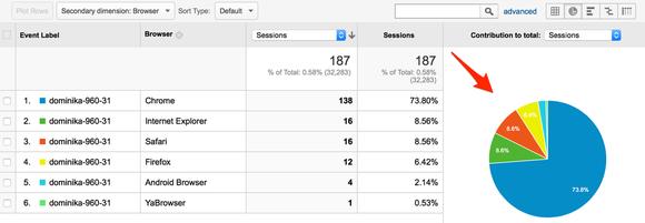 Google Analytics 7
